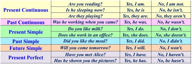 Как в английском задать вопрос не так ли