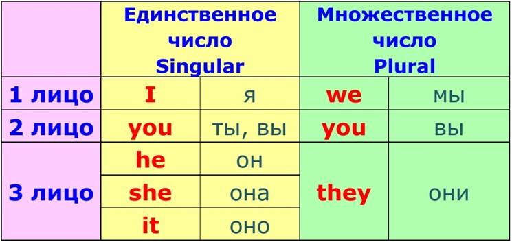 английские местоимения для детей в картинках