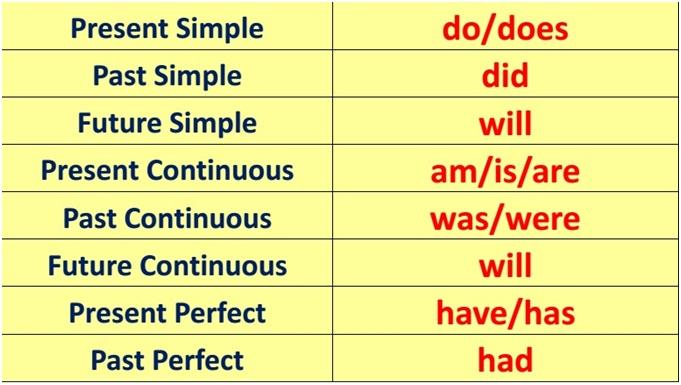 написать специальные вопросы на английском